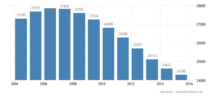 namibia population age 13 male wb data