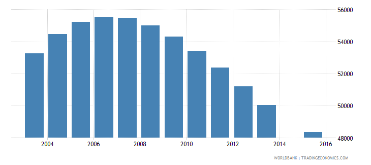 namibia population age 13 total wb data