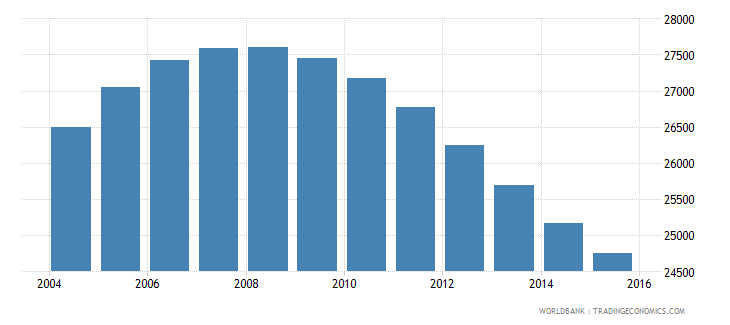 namibia population age 14 male wb data