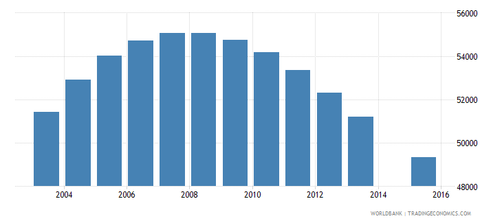 namibia population age 14 total wb data