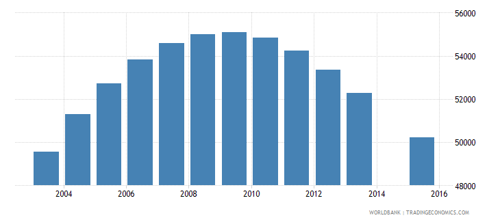 namibia population age 15 total wb data