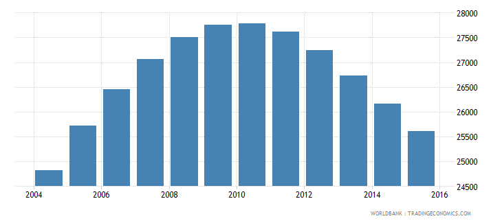 namibia population age 16 male wb data
