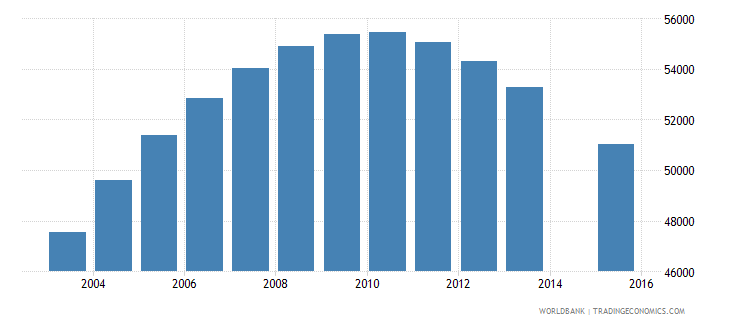 namibia population age 16 total wb data