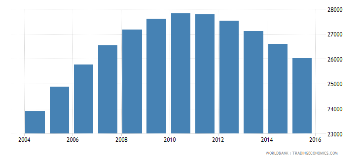 namibia population age 17 male wb data