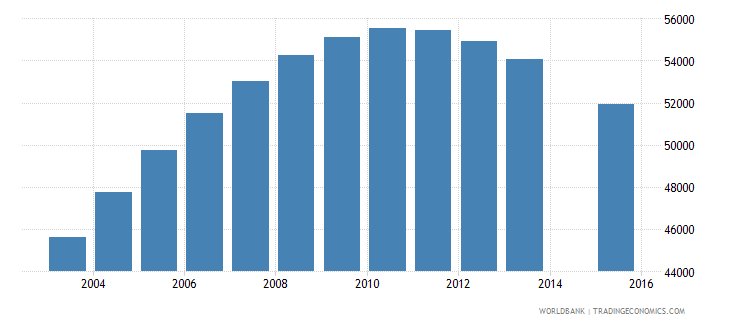 namibia population age 17 total wb data