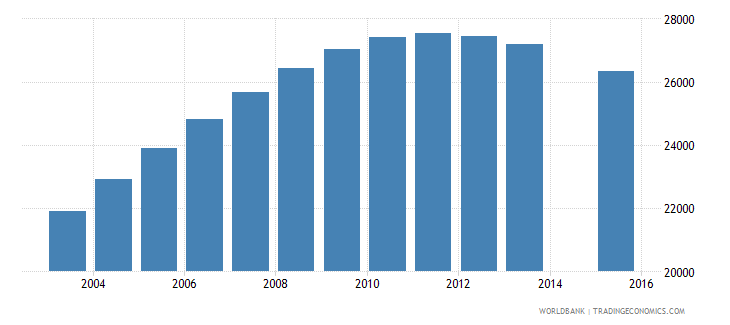 namibia population age 18 female wb data