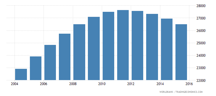 namibia population age 18 male wb data