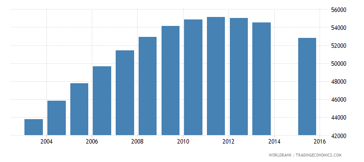 namibia population age 18 total wb data