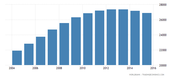 namibia population age 19 male wb data