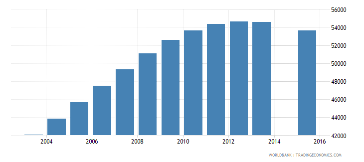 namibia population age 19 total wb data