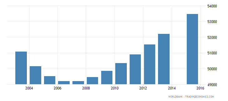 namibia population age 2 total wb data