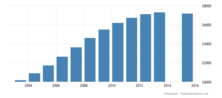 namibia population age 20 female wb data