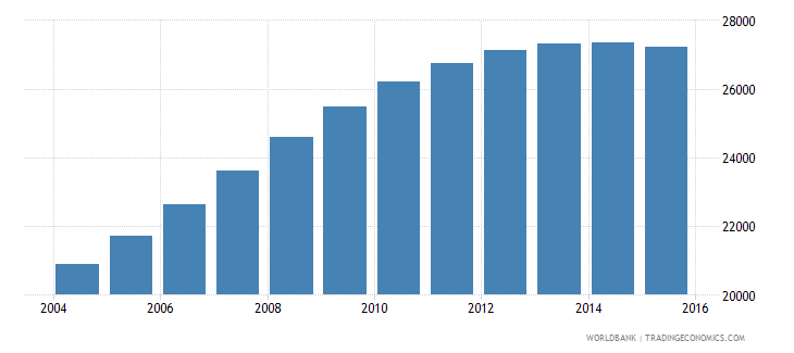 namibia population age 20 male wb data