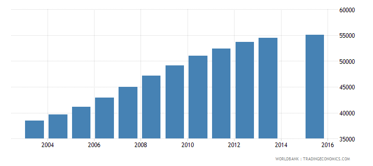 namibia population age 21 total wb data