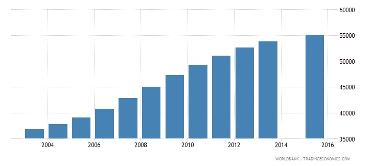 namibia population age 22 total wb data