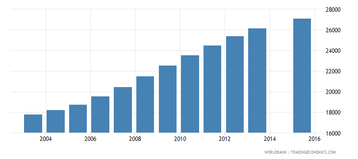 namibia population age 23 female wb data