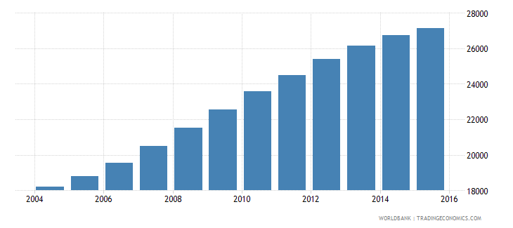 namibia population age 23 male wb data