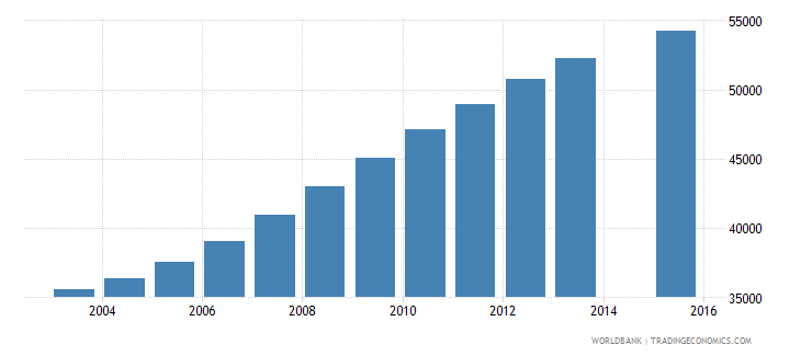 namibia population age 23 total wb data