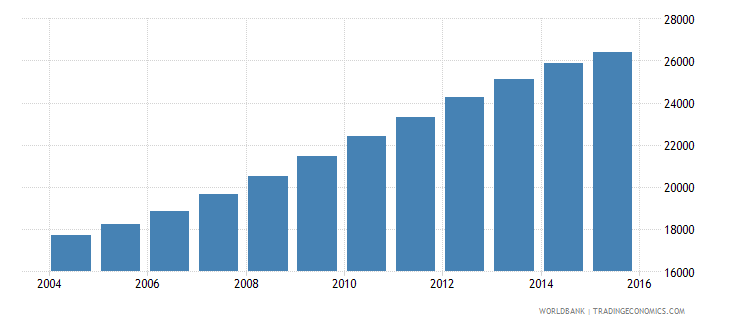 namibia population age 24 male wb data