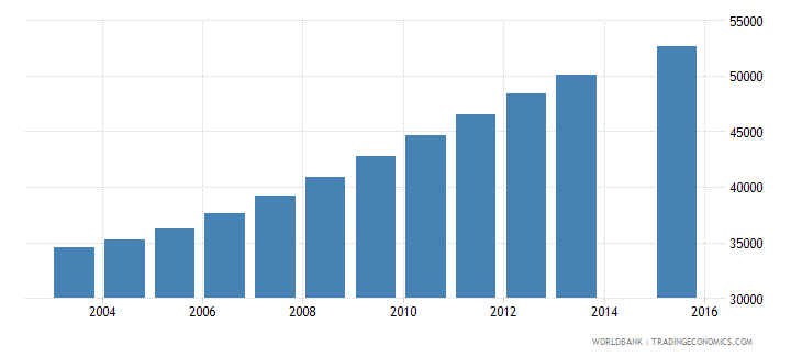 namibia population age 24 total wb data