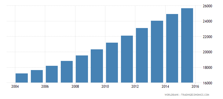 namibia population age 25 male wb data