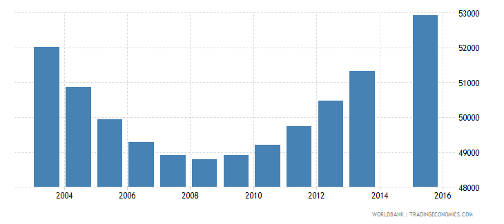 namibia population age 3 total wb data