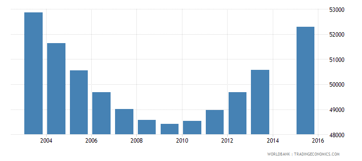 namibia population age 4 total wb data