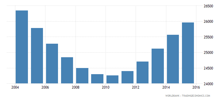 namibia population age 5 male wb data