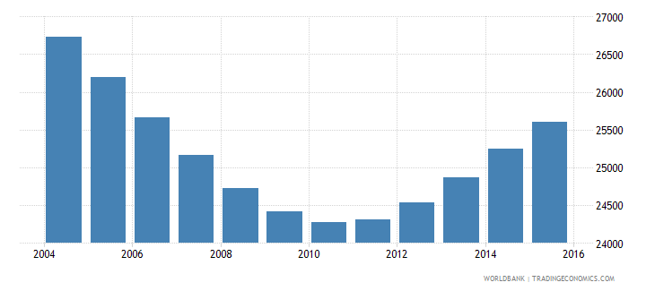 namibia population age 6 male wb data