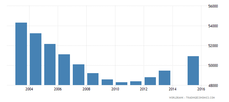 namibia population age 6 total wb data
