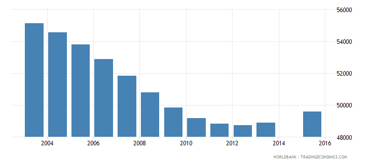 namibia population age 8 total wb data