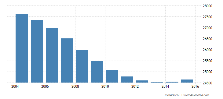 namibia population age 9 male wb data