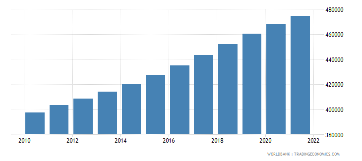 namibia population ages 0 14 female wb data