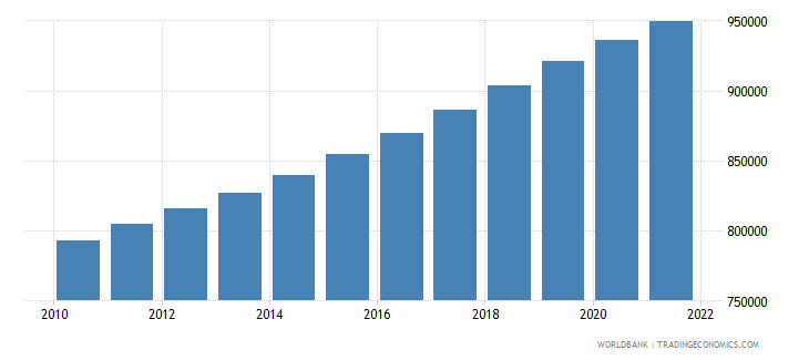 namibia population ages 0 14 total wb data