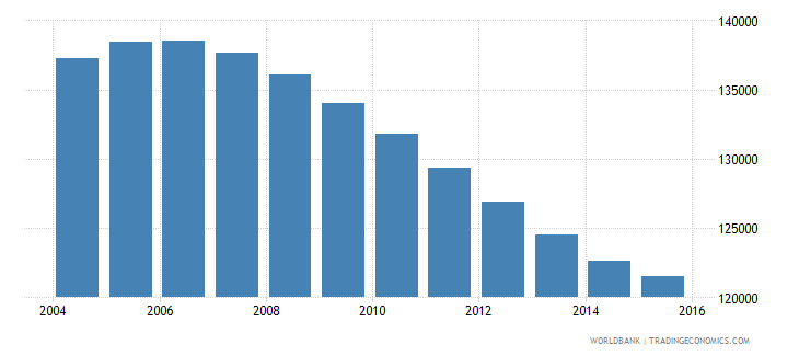 namibia population ages 10 14 male wb data