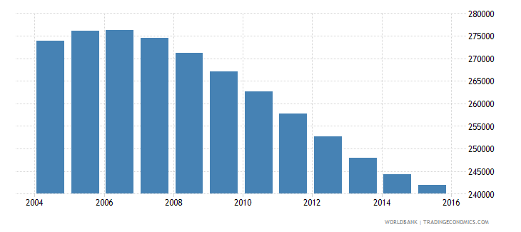 namibia population ages 10 14 total wb data