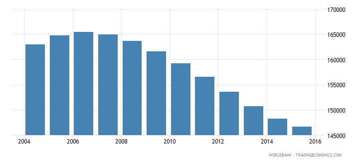 namibia population ages 10 15 male wb data