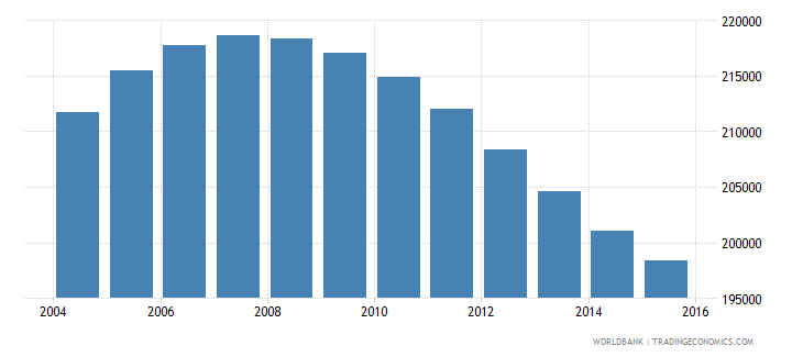 namibia population ages 10 17 male wb data