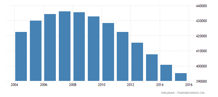 namibia population ages 10 17 total wb data