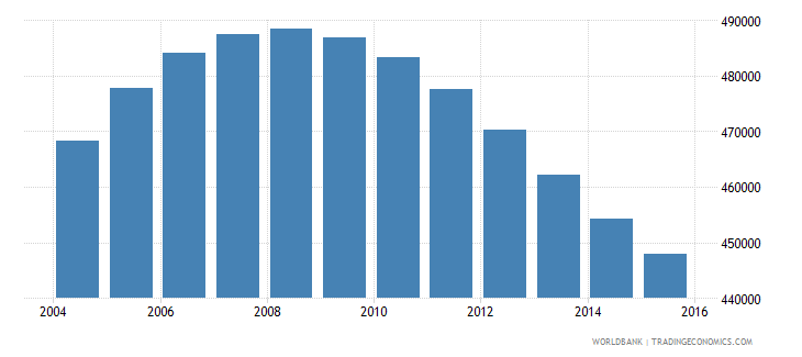 namibia population ages 10 18 total wb data