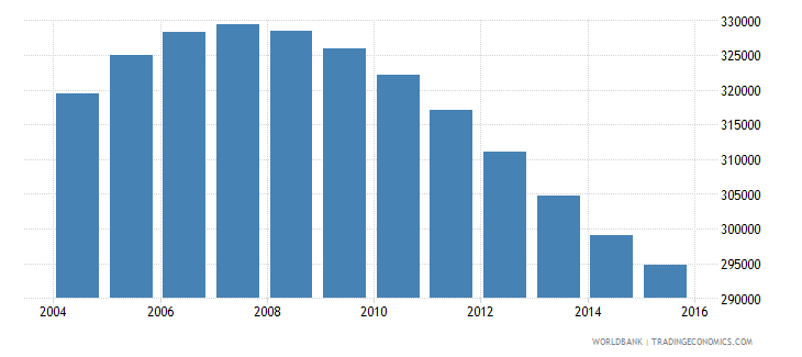 namibia population ages 11 16 total wb data