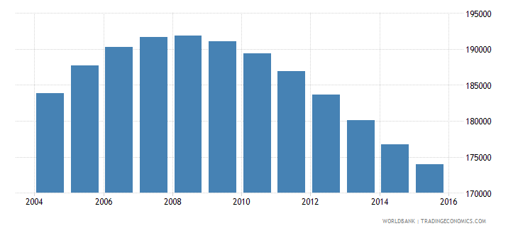 namibia population ages 11 17 male wb data