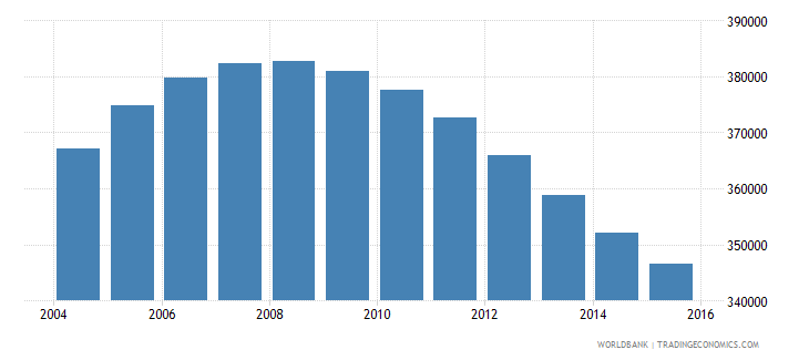 namibia population ages 11 17 total wb data