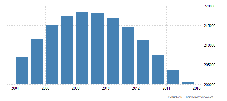 namibia population ages 11 18 male wb data