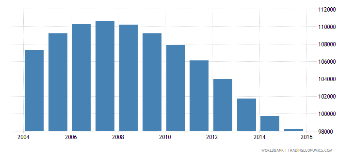namibia population ages 12 15 male wb data