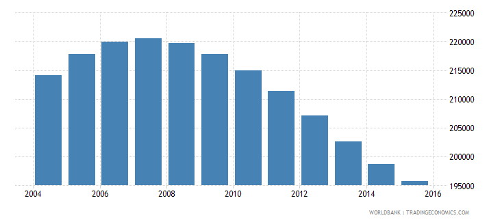 namibia population ages 12 15 total wb data