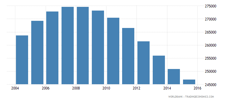 namibia population ages 12 16 total wb data