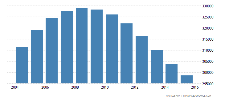 namibia population ages 12 17 total wb data
