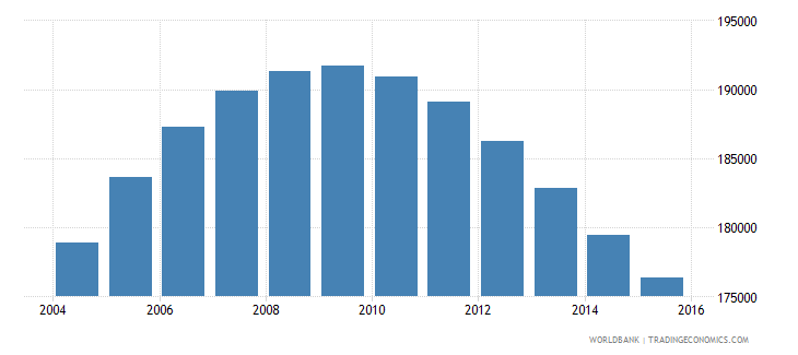 namibia population ages 12 18 male wb data
