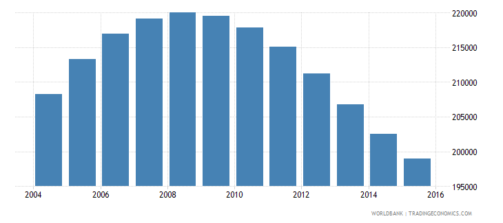namibia population ages 13 16 total wb data